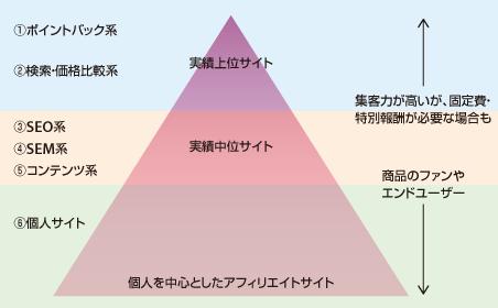 図 あるASPでのアフィリエイターの傾向(例)